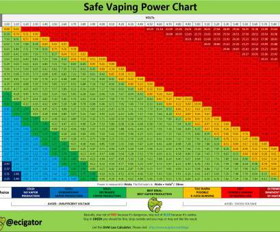 vape wire gauge calculator ohm chart, Kivan.yellowriverwebsites.com Vape Wire Gauge Calculator Cleaver Ohm Chart, Kivan.Yellowriverwebsites.Com Solutions