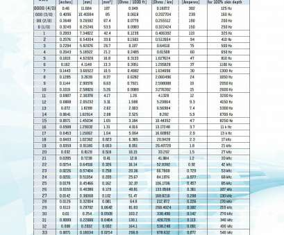Wire Chart Mm To Awg Best ... Thhn Wire Size Chart Beautiful ... on