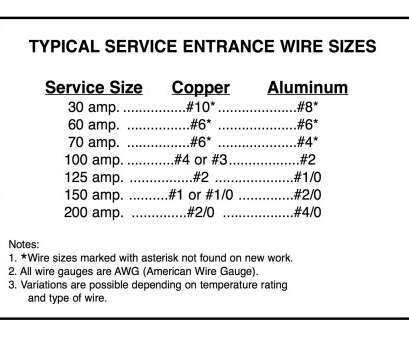 wire gauge for 125 amp sub panel exelent electrical wire, ratings  pattern simple wiring diagram