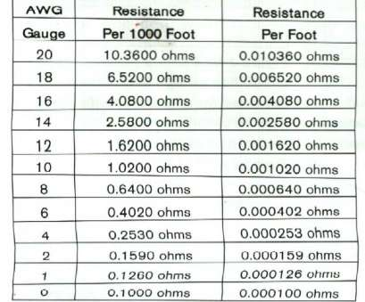 wire gauge calculator for distance Car Audio Speaker Wire Gauge Calculator: Cool Speaker Wire Gauge, Distance Chart Pictures Inspiration Wire Gauge Calculator, Distance Practical Car Audio Speaker Wire Gauge Calculator: Cool Speaker Wire Gauge, Distance Chart Pictures Inspiration Ideas