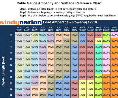 wire gauge calculator online Amazon.com: WindyNation, Gauge, (10 Feet Black + 10 Feet Red) Power Inverter Battery Cable Wire, for DC to AC Inverters, Car, Solar, Marine Wire Gauge Calculator Online Best Amazon.Com: WindyNation, Gauge, (10 Feet Black + 10 Feet Red) Power Inverter Battery Cable Wire, For DC To AC Inverters, Car, Solar, Marine Images