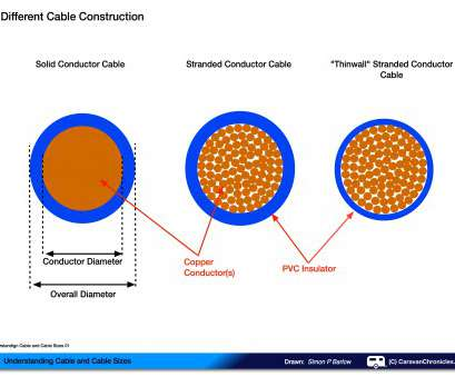 wire gauge calculator uk Understanding Cable, Cable Sizes, Caravan Chronicles Wire Gauge Calculator Uk Creative Understanding Cable, Cable Sizes, Caravan Chronicles Images