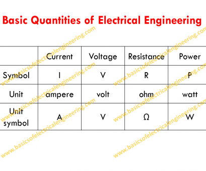 wire gauge and current Basic Properties of Electrical Circuits: Voltage, Current Wire Gauge, Current Fantastic Basic Properties Of Electrical Circuits: Voltage, Current Collections