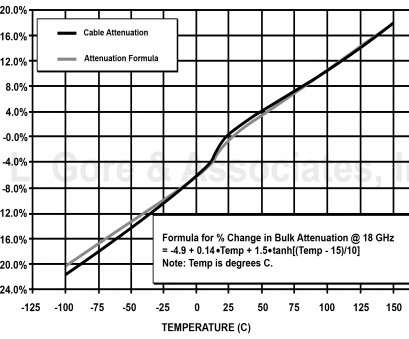 wire gauge temperature rise calculator Technical Information: Changes in Insertion Loss, Phase, Gore Wire Gauge Temperature Rise Calculator Cleaver Technical Information: Changes In Insertion Loss, Phase, Gore Galleries