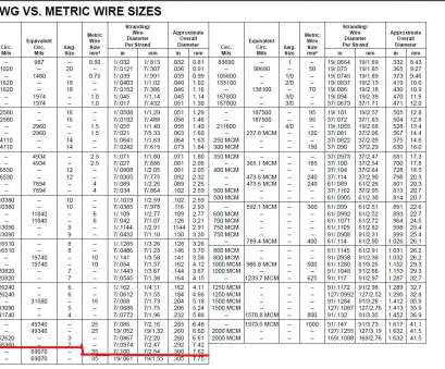 wire gauge to diameter conversion formula fancy 4 gauge wire diameter embellishment electrical diagram ideas rh itseo info Electrical Wire Size Calculator Stranded Wire Gauge Chart 19 Fantastic Wire Gauge To Diameter Conversion Formula Collections