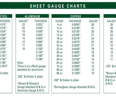 12 Cleaver Wire Gauge To Mm Sheet Ideas