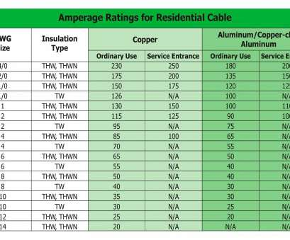 wire gauge vs amperage chart internachi inspection graphics library electrical cables, rh nachi, Wire Ampacity Chart, Wire Amp Wire Gauge Vs Amperage Chart Perfect Internachi Inspection Graphics Library Electrical Cables, Rh Nachi, Wire Ampacity Chart, Wire Amp Photos