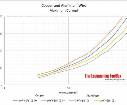 wire size 6 amps Copper, Aluminum Wire, maximum current, wire cross sectional area mm2 Wire Size 6 Amps Practical Copper, Aluminum Wire, Maximum Current, Wire Cross Sectional Area Mm2 Photos