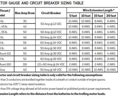 wire size chart for electric motors minn kota wire size wire center u2022 rh drmattress co Copper Wire Gauge Size Chart Electric Motor Wire Size Chart Wire Size Chart, Electric Motors Practical Minn Kota Wire Size Wire Center U2022 Rh Drmattress Co Copper Wire Gauge Size Chart Electric Motor Wire Size Chart Photos