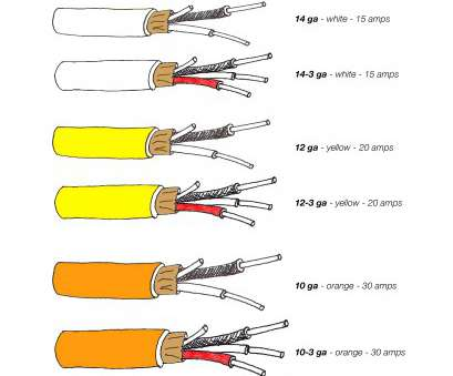 wire size in amps perfect colour coding of cross cable image best images, wiring rh oursweetbakeshop info Wire Size Chart 3 Phase Wire Dimensions Wire Size In Amps Brilliant Perfect Colour Coding Of Cross Cable Image Best Images, Wiring Rh Oursweetbakeshop Info Wire Size Chart 3 Phase Wire Dimensions Images