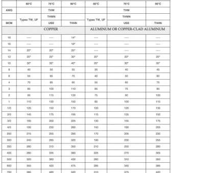 wire size with amps rating Electric Motor Wire Size Chart Trusted Wiring Diagram Aluminum Cable Ampacity Chart Aluminum & Cable Wire Size Chart Wire Size With Amps Rating Practical Electric Motor Wire Size Chart Trusted Wiring Diagram Aluminum Cable Ampacity Chart Aluminum & Cable Wire Size Chart Collections