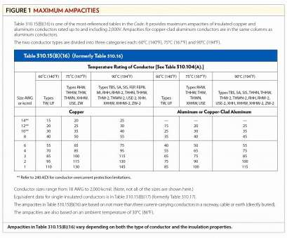 wire sizing chart nec ..., Load Calculation Spreadsheet Inspirational, Load Calculation Spreadsheet Elegant, Wire Sizing Chart Table Wire Sizing Chart Nec Simple ..., Load Calculation Spreadsheet Inspirational, Load Calculation Spreadsheet Elegant, Wire Sizing Chart Table Ideas