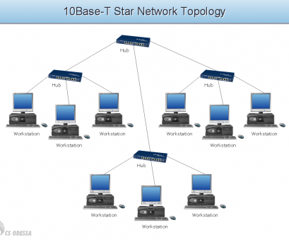 wiring diagram for a ethernet switch 10Base T-star network topology diagram, Computer, Networks solution diagram Wiring Diagram, A Ethernet Switch Brilliant 10Base T-Star Network Topology Diagram, Computer, Networks Solution Diagram Pictures