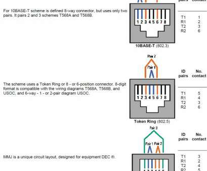 Wiring Diagram, Ethernet Rj45 Professional Rj45 Wiring Diagram Best Of 568B Ethernet Cable 568A, Wire Pictures