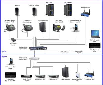Wiring Ethernet Switch Diagram Cleaver Wired Network Diagram Wiring Diagram Chocaraze Rh Chocaraze, Diagram Of Home Network With Router Cellular Pictures