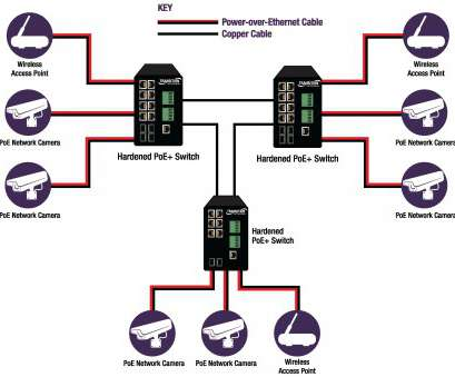 Wiring Ethernet Switch Diagram Practical Wiring Diagram, Power Over Ethernet, Wiring Diagram, A Rh Jasonaparicio Co Ethernet Cable Wiring Diagram Power Over Ethernet Switch Wiring Diagram Galleries