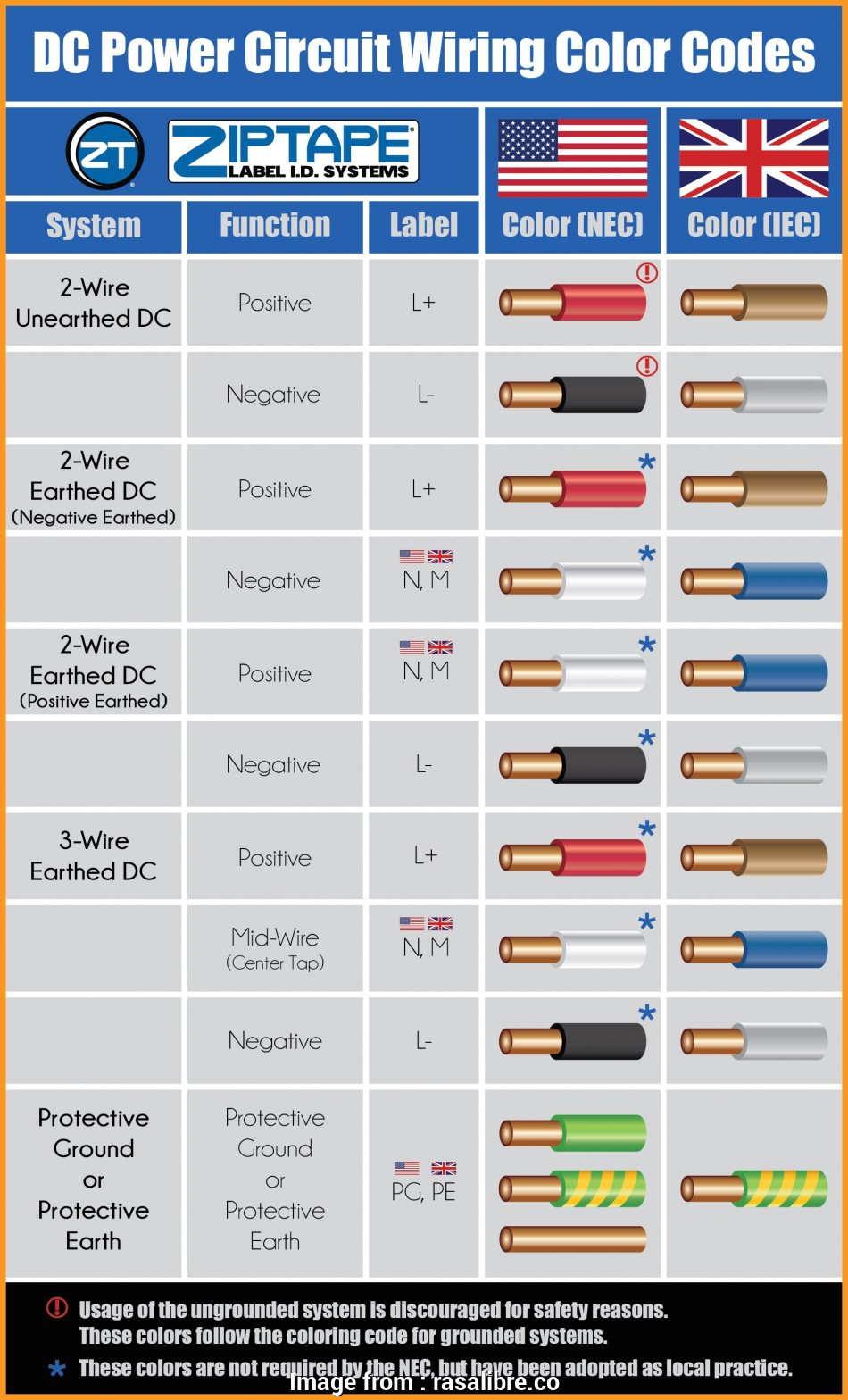 u.s. electrical wire color code chart pdf wiring color code numbers example electrical wiring diagram u2022 rh huntervalleyhotels co electrical wire color code 10 Nice U.S. Electrical Wire Color Code Chart Pdf Collections