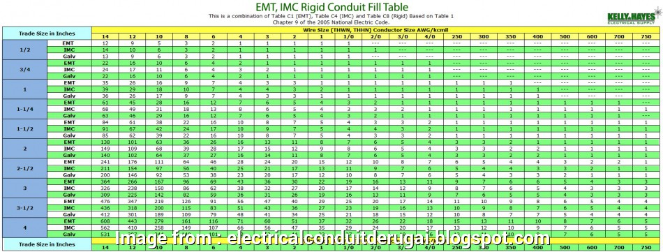 underground electrical wire size calculator Electrical Conduit: Electrical Conduit Fill Underground Electrical Wire Size Calculator Creative Electrical Conduit: Electrical Conduit Fill Solutions