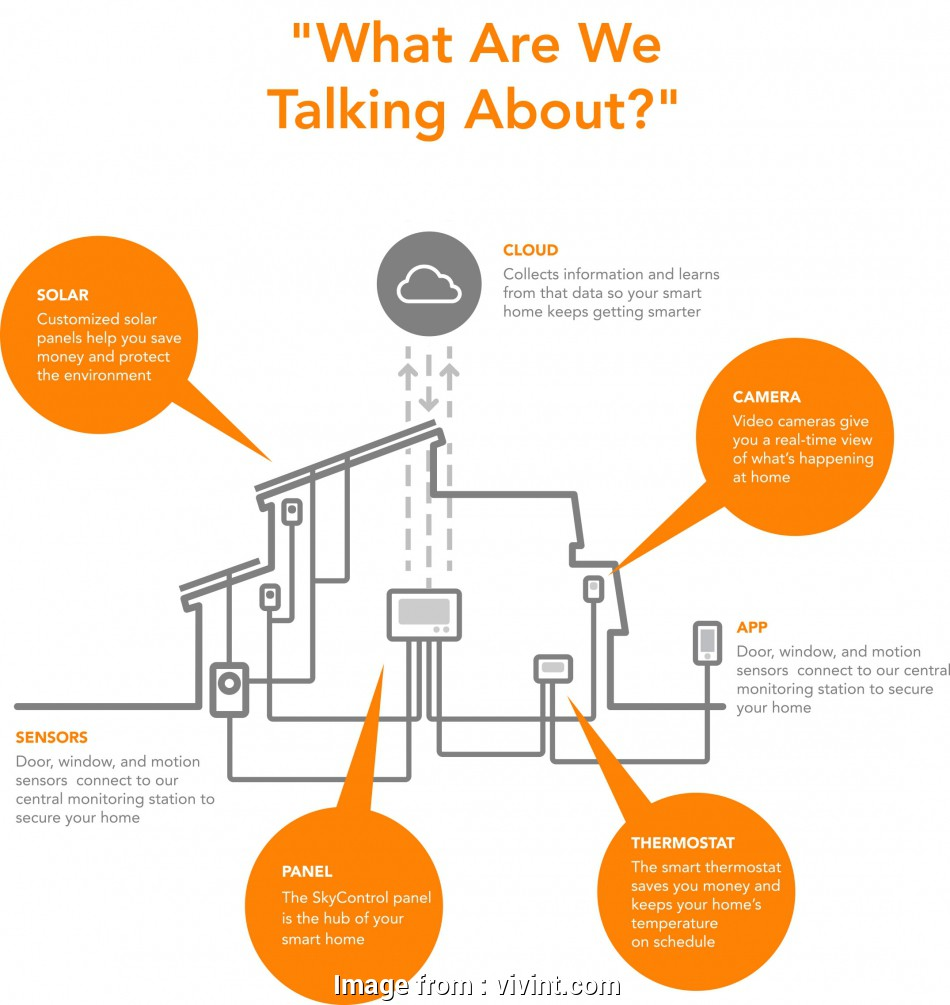 Vivint Doorbell Wiring Diagram Best Vivint SkyControl Panel Controls