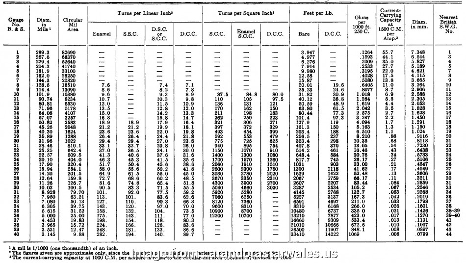 wire gauge 15 amps Aluminum, Welding Settings Chart Unique Lovely Wire Size, Chart 17 Nice Wire Gauge 15 Amps Photos
