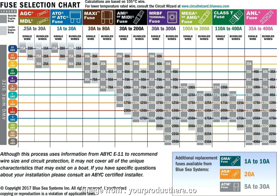 wire gauge and diameter chart Cable Wiring Diagram House Fresh Fresh Wire Gauge Od Chart 12 New Wire Gauge, Diameter Chart Collections