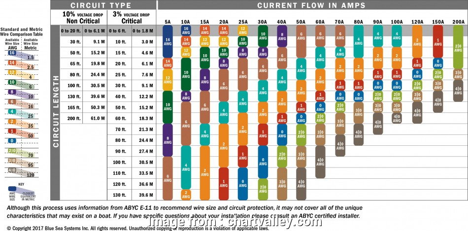 wire size amperage chart Chart: Wire Size Amperage Chart 12 Professional Wire Size Amperage Chart Ideas
