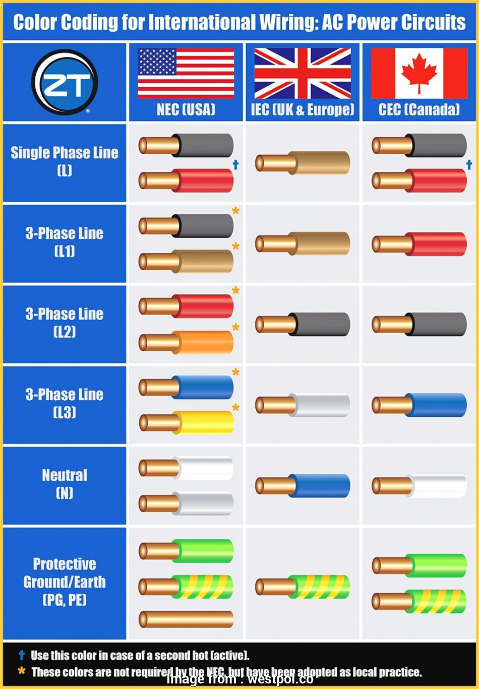 Electrical Cable Size Chart Amps Uk Cleaver Funky Amps