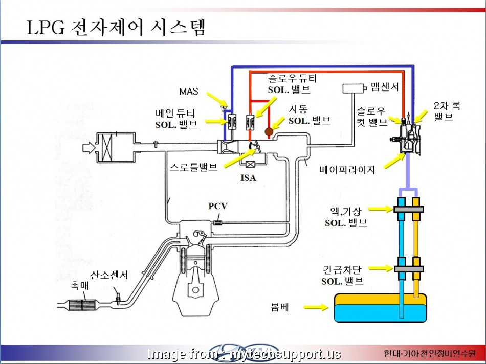 How To Wire A Pass  U0026 Seymour 3  Switch Professional Pass