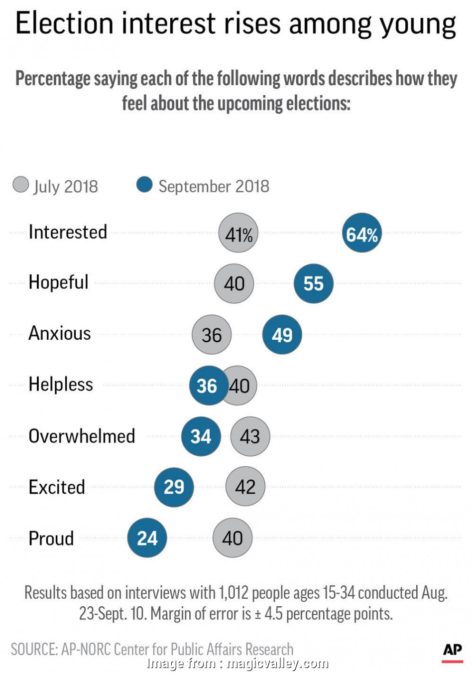 live wire electric burley idaho AP-NORC/MTV Poll: Young people feel anxious about election Live Wire Electric Burley Idaho Creative AP-NORC/MTV Poll: Young People Feel Anxious About Election Ideas