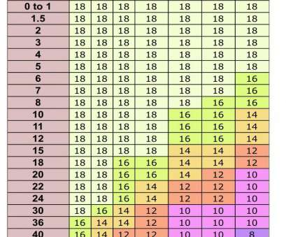 12 volt wire gauge chart ... Standard Wire Gauge Chart Best Of Wiring Cable Size to, Triumph forum Triumph, Motorcycle 16 Most 12 Volt Wire Gauge Chart Ideas