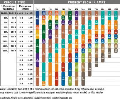 12 Most 24 Gauge Wire Chart Collections
