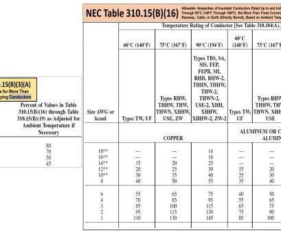 Nec 310-16 Table Download