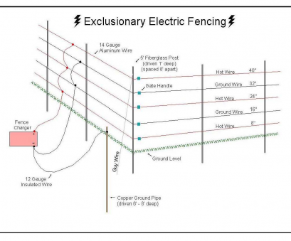 8 Gauge Wire Amps 12V New Electric Fence Circuit Diagram, The Wiring Readingrat, Inside, To Wire On Random 2 Images