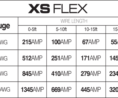 awg wire gauge ampacity chart Xs Power 8, Xs Flex High Current Battery Cable 250\u2032 Spool, AWG Wire Ampacity Chart 8, Wire Amperage Awg Wire Gauge Ampacity Chart Popular Xs Power 8, Xs Flex High Current Battery Cable 250\U2032 Spool, AWG Wire Ampacity Chart 8, Wire Amperage Collections