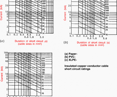 electrical cable size chart amps uk Sizing calculations, 20/3.3, 12.5, transformer feeder Electrical Cable Size Chart Amps Uk Top Sizing Calculations, 20/3.3, 12.5, Transformer Feeder Ideas