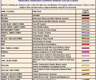 Electrical Wire Color Code Chart Usa Top Nissan Wiring Diagram Color Codes Lovely Amazing, Motherwill.Com Collections