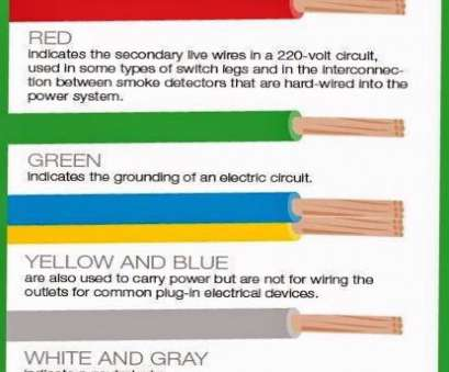 electrical wire color code numbers Electrical wire color code chart fresh what do electrical wire color codes mean of electrical wire Electrical Wire Color Code Numbers Practical Electrical Wire Color Code Chart Fresh What Do Electrical Wire Color Codes Mean Of Electrical Wire Collections