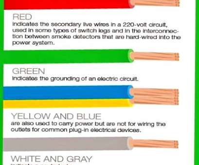 15 Simple Electrical Wire Colors, Black Green Photos