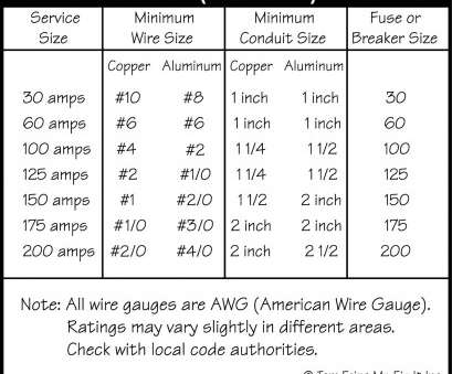 electrical wire gauge size ... Best, amp panel wire size images electrical circuit, Electrical wire size, 100 amp Electrical Wire Gauge Size Top ... Best, Amp Panel Wire Size Images Electrical Circuit, Electrical Wire Size, 100 Amp Solutions