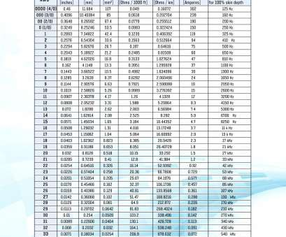 electrical wiring wire size ... Fantastic 50, Wire Size Chart Sketch Wiring Ideas, New Home Wire Size Chart Electrical Wiring Wire Size Creative ... Fantastic 50, Wire Size Chart Sketch Wiring Ideas, New Home Wire Size Chart Photos