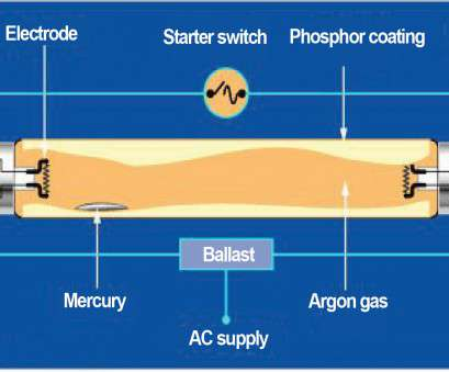Fluorescent Ballast Starter Wiring Diagram Simple Analysing, Causes Of Blackening Of Ends Of Fluorescent Lamps Photos