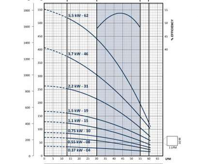 franklin electric wire size chart 45LPM = 0.75LPS at, head Franklin Bore Pump FPS-3A-10TS Franklin Electric Wire Size Chart Creative 45LPM = 0.75LPS At, Head Franklin Bore Pump FPS-3A-10TS Solutions