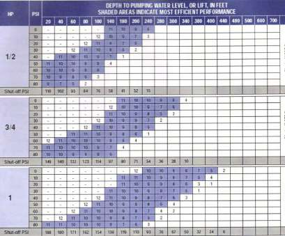 franklin electric wire size chart Buy Franklin Electric Stainless Steel 10, 2-Wire Submersible Franklin Electric Wire Size Chart Cleaver Buy Franklin Electric Stainless Steel 10, 2-Wire Submersible Photos