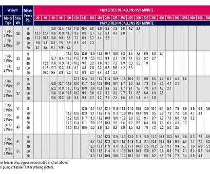 franklin electric wire size chart ... Performance Chart, 4