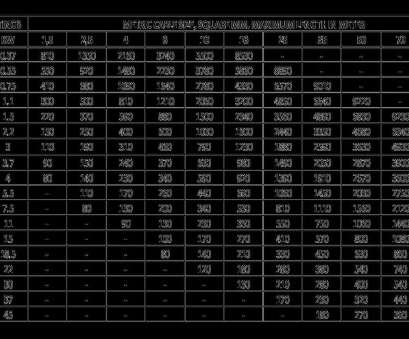house wire gauge amp chart wire gauge, chart, People.davidjoel.co House Wire Gauge, Chart Brilliant Wire Gauge, Chart, People.Davidjoel.Co Ideas