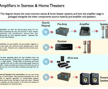 speaker wire gauge calculator home theater Wattage, Stereo, Home Theaters Explained, TurboFuture Speaker Wire Gauge Calculator Home Theater Brilliant Wattage, Stereo, Home Theaters Explained, TurboFuture Images
