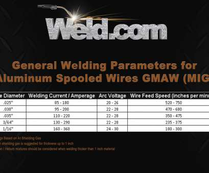 wire size amperage chart 220v Charts & Technical Data 17 Best Wire Size Amperage Chart 220V Galleries
